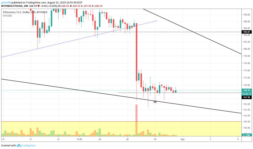 Ethereum Technical Market Analysis 31st August 2019