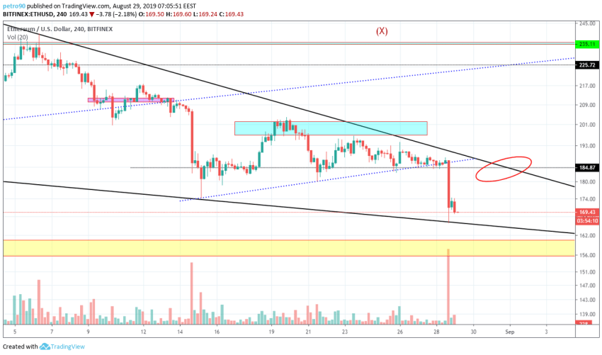 Ethereum Technical Market Analysis 29 August 2019