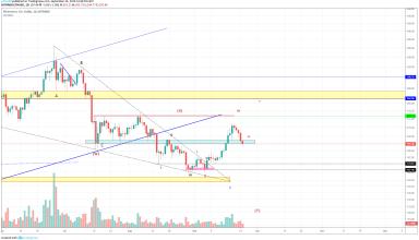 Ethereum Technical Market Analysis 24th September 2019