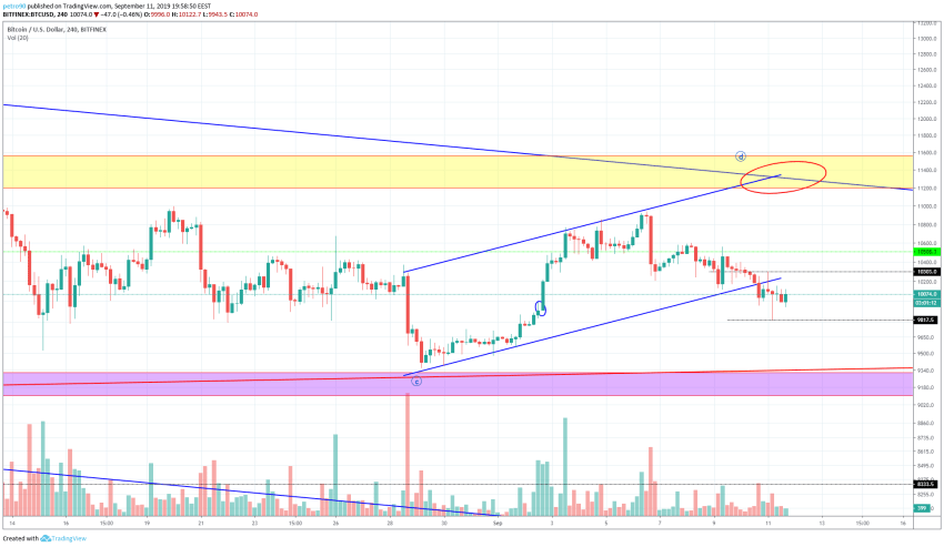 Bitcoin Technical Market Analysis 12th September 2019