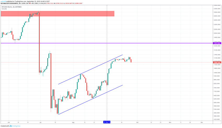 Bitcoin Technical Market Analysis 25th September 2019