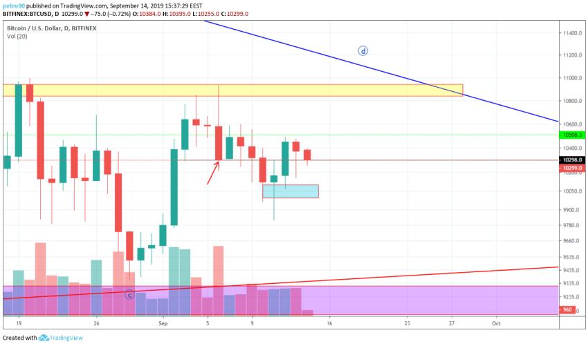 Bitcoin Technical Market Analysis 14th September 2019