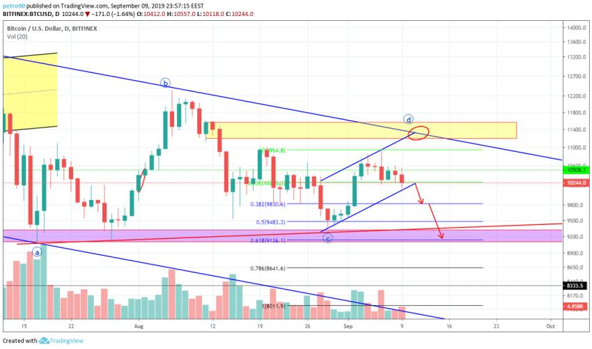 Bitcoin Technical Market Analysis 9th September 2019