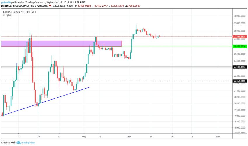 Bitcoin Technical Market Analysis 22nd September 2019
