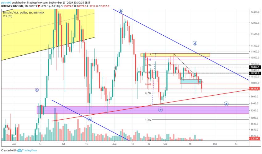 Bitcoin Technical Market Analysis 23rd September 2019
