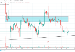 Bitcoin Technical Market Analysis 19th October 2019