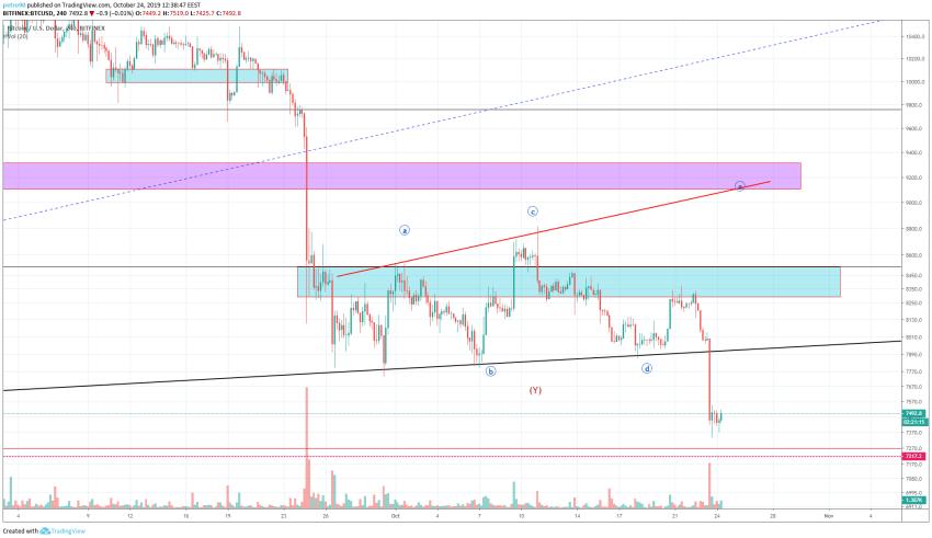 Bitcoin Technical Market Analysis 24th October 2019