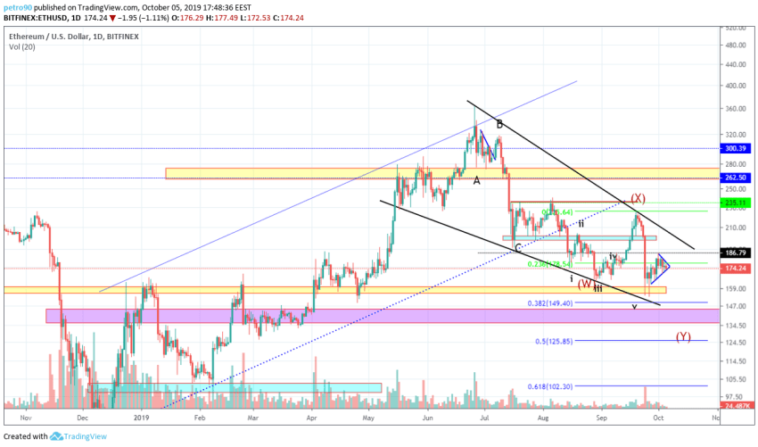 Ethereum Technical Market Analysis 5th October 2019