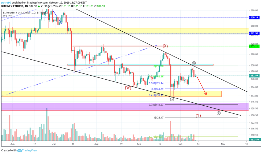 Ethereum Technical Market Analysis 12th October 2019