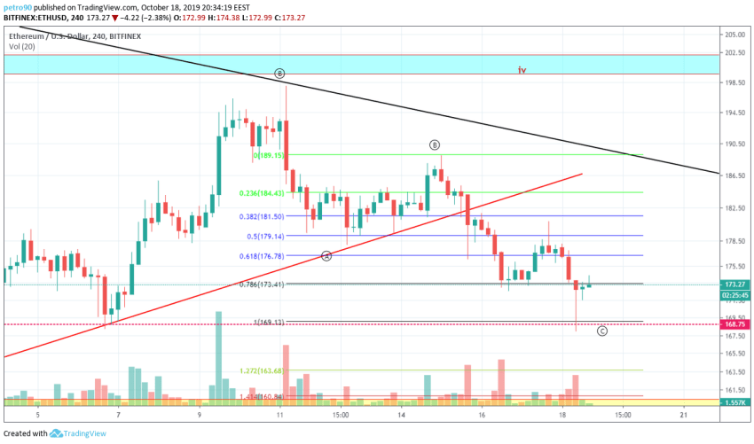 Ethereum Technical Market Analysis 18th October 2019