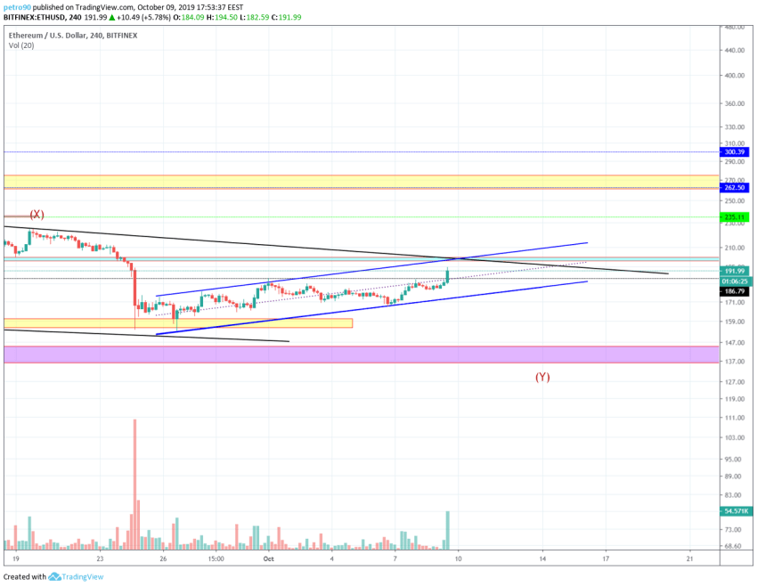 Ethereum Technical Market Analysis 9th October 2019