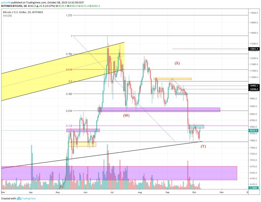 Bitcoin Technical Market Analysis 8th October 2019