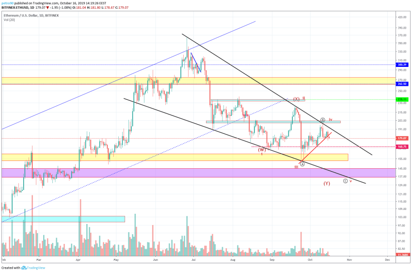 Ethereum Technical Market Analysis 16th October 2019