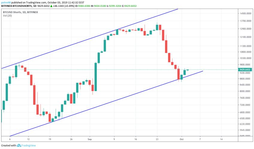 Bitcoin Technical Market Analysis 3rd October 2019