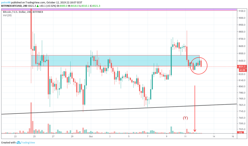 Bitcoin Technical Market Analysis 12th October 2019