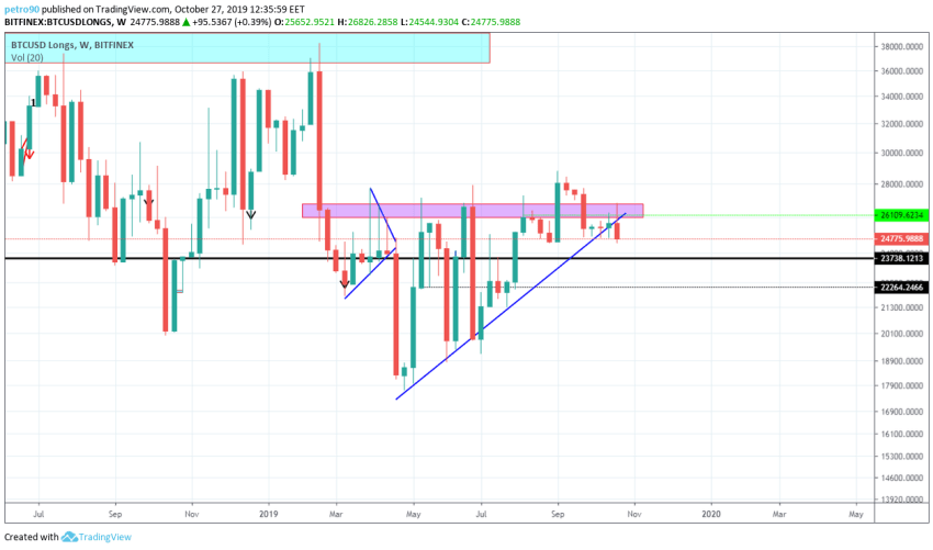Bitcoin Technical Market Analysis 27th October 2019