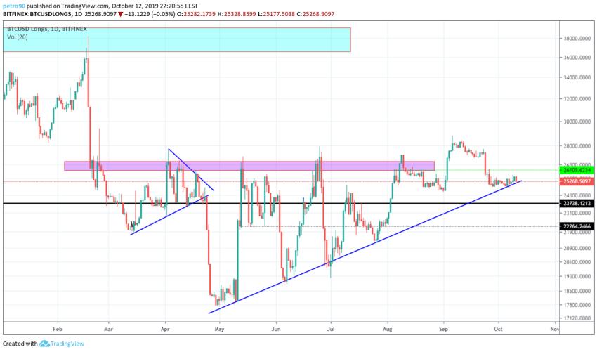 Bitcoin Technical Market Analysis 12th October 2019
