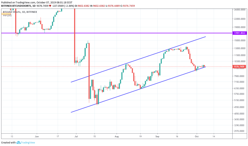 Bitcoin Technical Market Analysis 7th October 2019