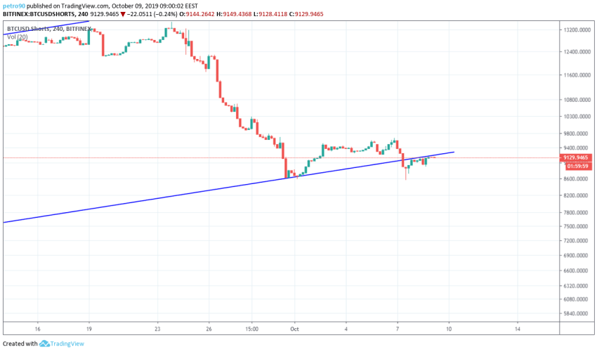 Bitcoin Technical Market Analysis 9th October 2019