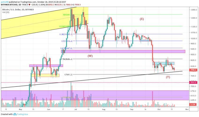 Bitcoin Technical Market Analysis 19th October 2019