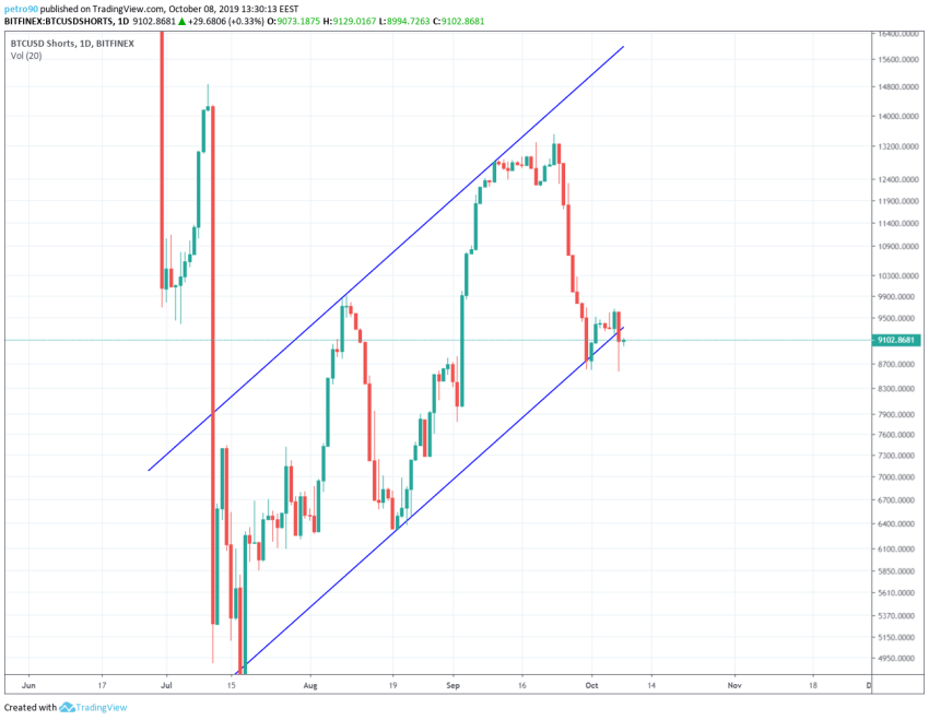 Bitcoin Technical Market Analysis 8th October 2019
