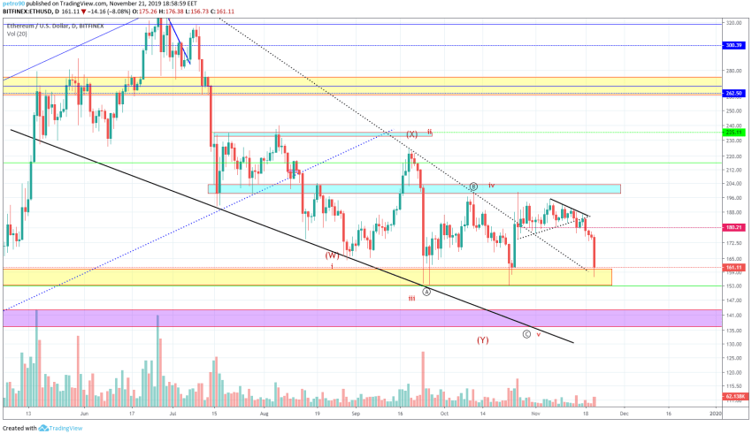 Ethereum Price and Technical Market Analysis 21st November 2019