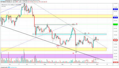 Ethereum Technical Market Analysis 4th November 2019