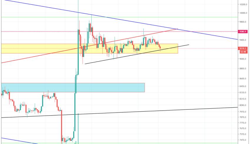 Bitcoin Technical Market Analysis 7th November 2019