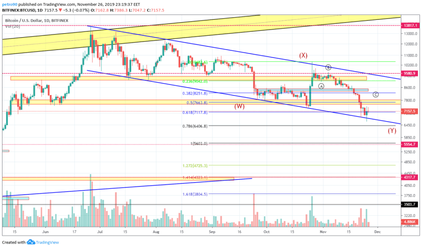 Bitcoin Price and Technical Market Analysis 27th November 2019