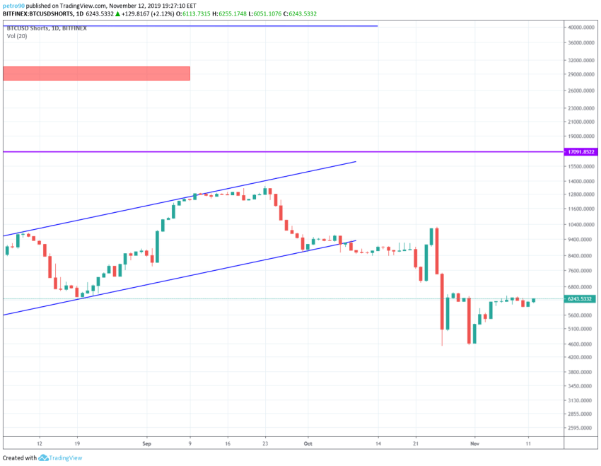 Bitcoin Price and Technical Market Analysis 12th November 2019