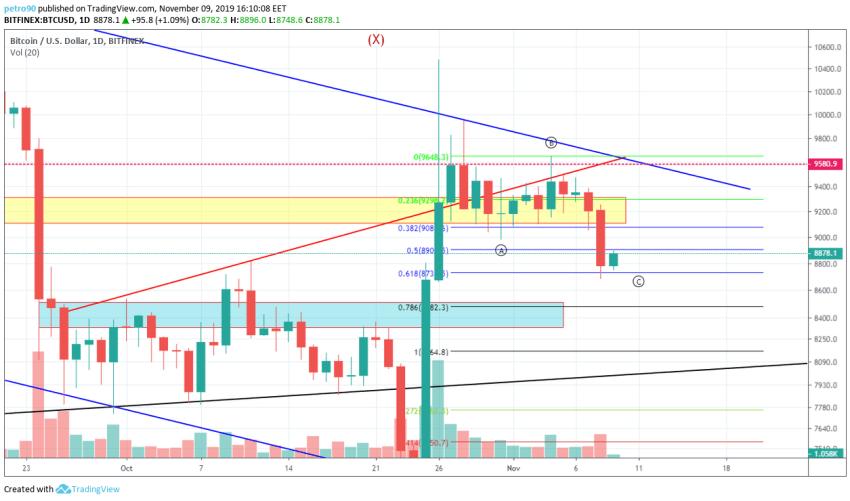 Bitcoin Technical Market Analysis 9th November 2019