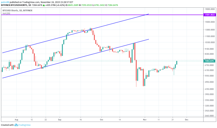 Bitcoin Price and Technical Market Analysis 24th November 2019