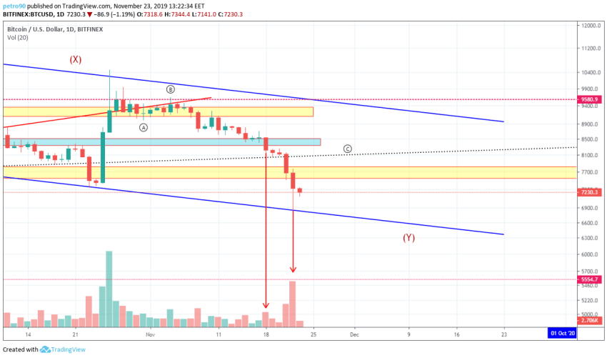 Bitcoin Price and Technical Market Analysis 23rd November 2019