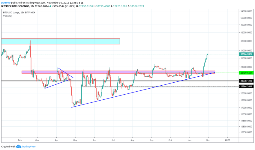 Bitcoin Price and Technical Market Analysis 30th November 2019