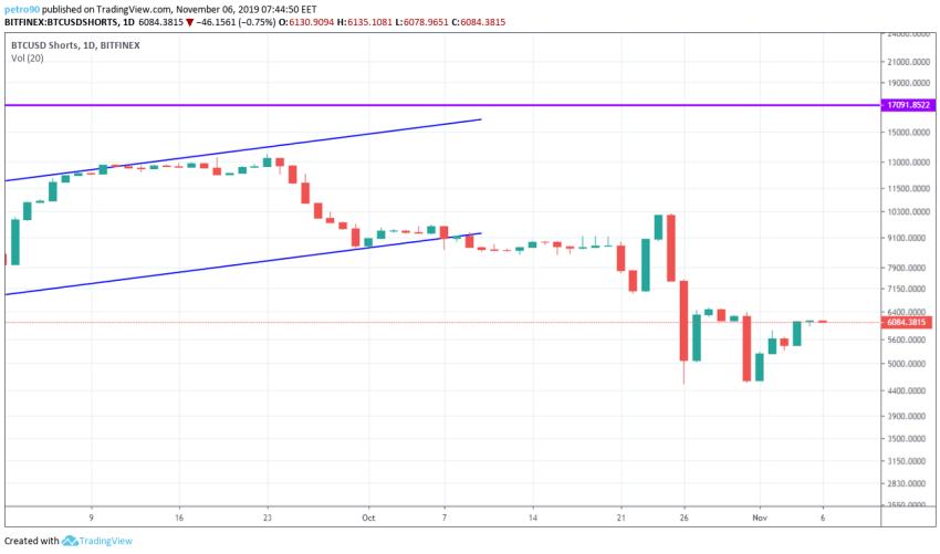 Bitcoin Technical Market Analysis 6th November 2019