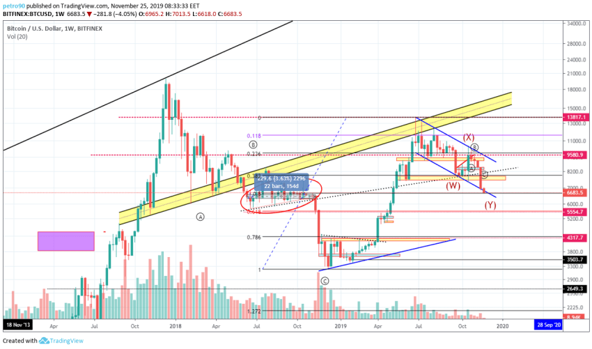 Bitcoin Price and Technical Market Analysis 25th November 2019
