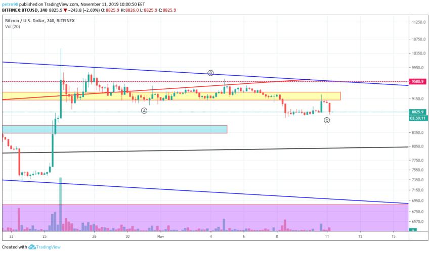 Bitcoin Technical Market Analysis 11th November 2019