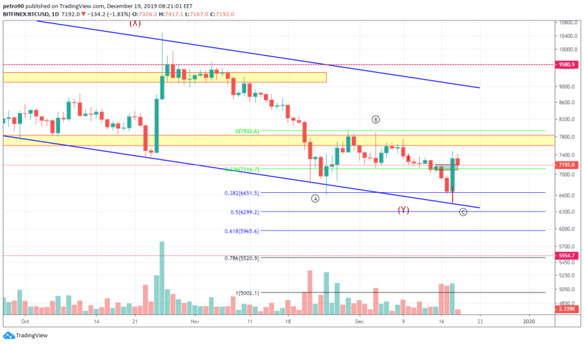Bitcoin Price and Technical Market Analysis 19th December 2019