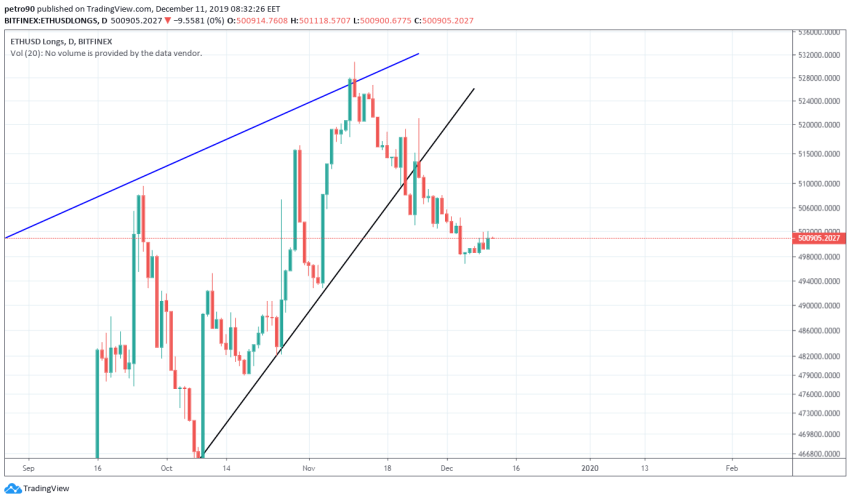 Ethereum Price and Technical Market Analysis 11th December 2019