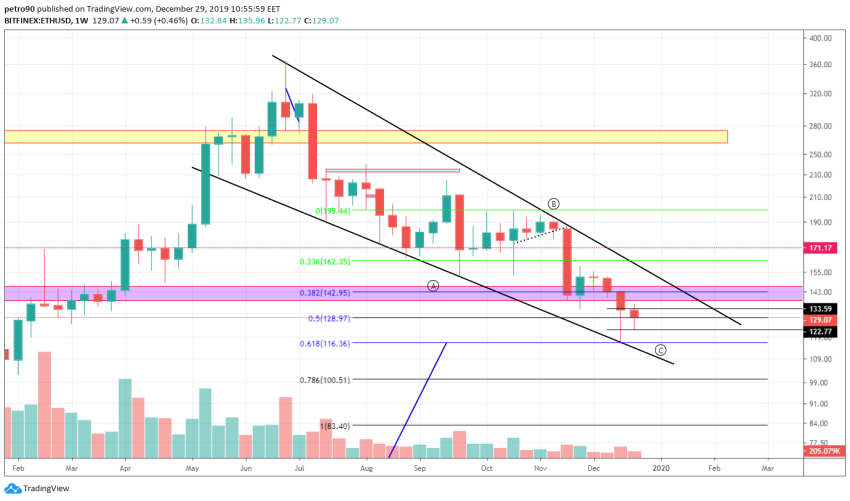 Ethereum Price and Technical Market Analysis 29th December 2019