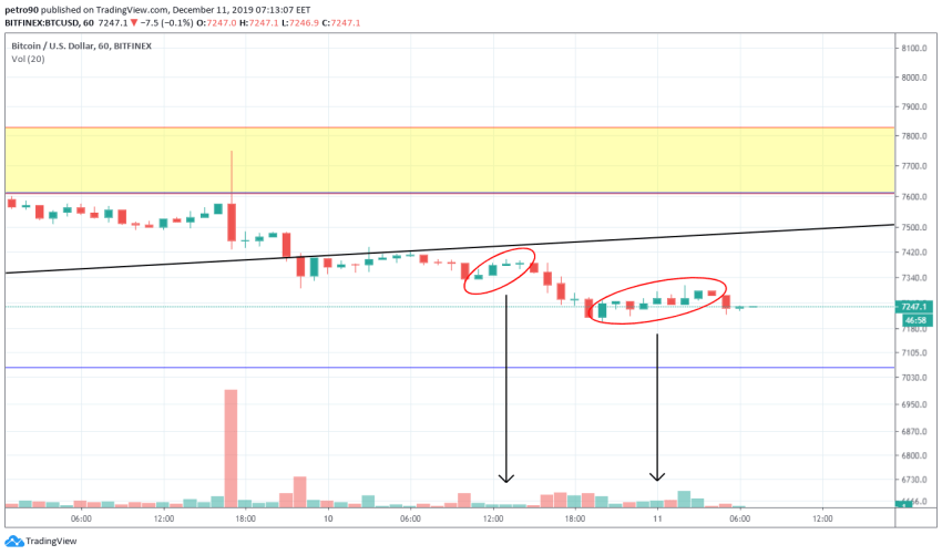 Bitcoin Price and Technical Market Analysis 11th December 2019