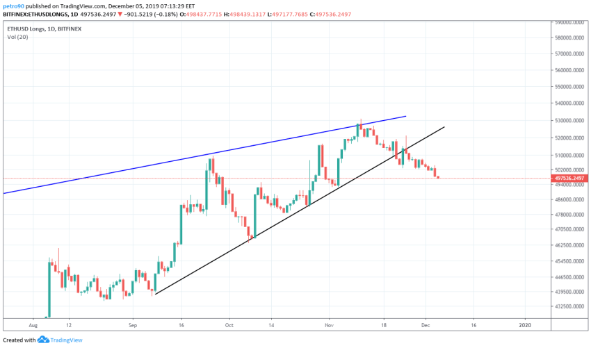 Ethereum Price and Technical Market Analysis 5th November 2019