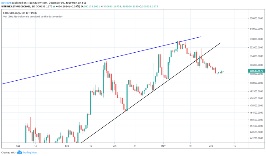 Ethereum Price and Technical Market Analysis 9th December 2019