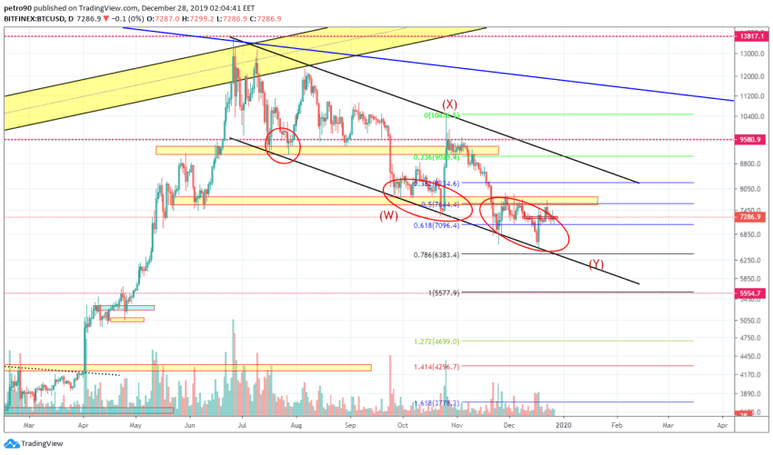 Bitcoin Price and Technical Market Analysis 28th December 2019