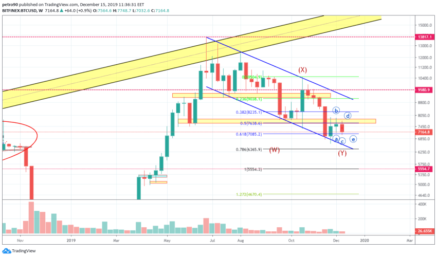 Bitcoin Price and Technical Market Analysis 15th December 2019