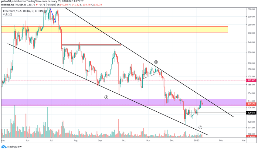 Ethereum Price and Technical Market Analysis January 9th, 2020