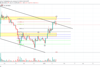 Bitcoin Price and Technical Market Analysis January 19th, 2020
