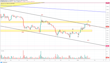 Bitcoin Price and Technical Market Analysis January 24th, 2020