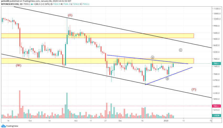 Bitcoin Price and Technical Market Analysis January 6th, 2020
