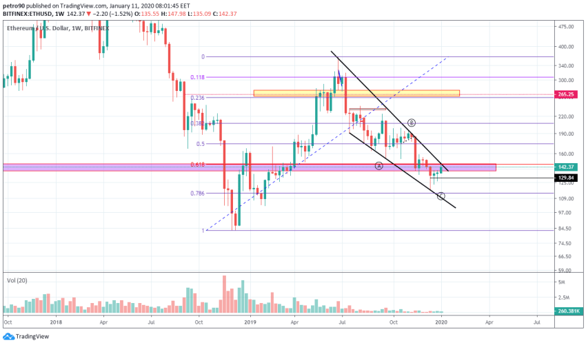 Ethereum Price and Technical Market Analysis January 11th, 2020